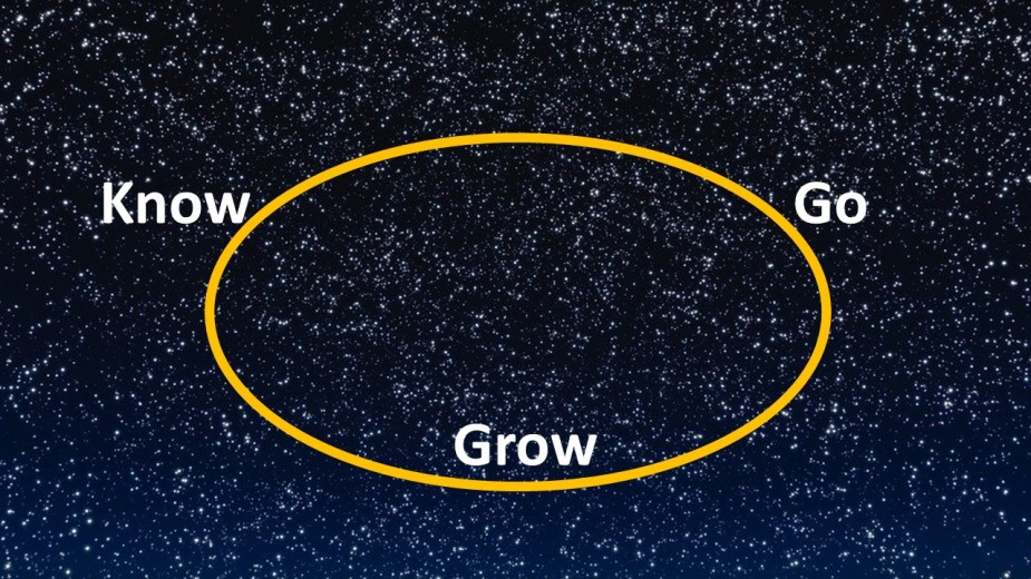Know Grow Go Circle