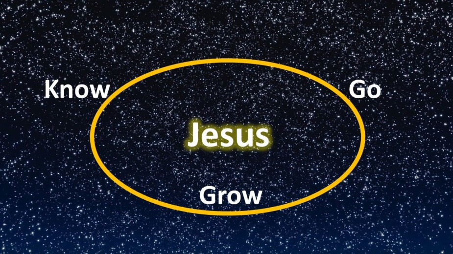 Know Grow Go Circle Jesus